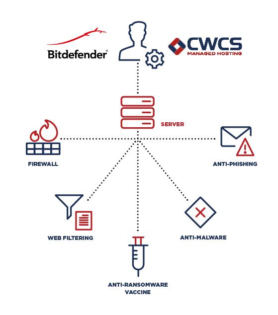CWCS Bitdefender